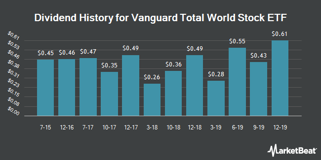 Dividend Payments by Quarter for Vanguard Total World Stock Index Fund (NYSEARCA:VT)