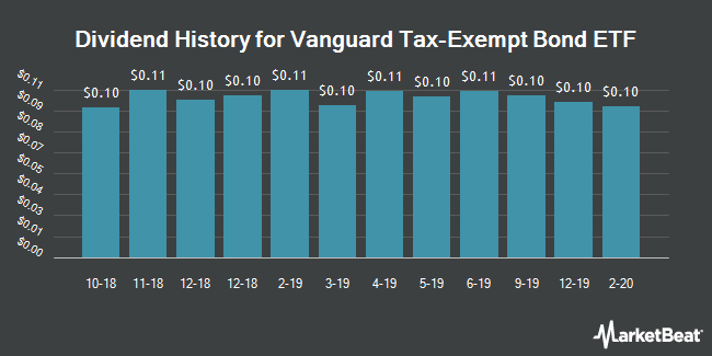 Dividend Payments by Quarter for Vanguard Tax-Exempt Bond ETF (NYSEARCA:VTEB)