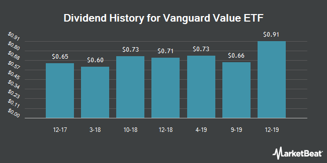 Dividend Payments by Quarter for Vanguard Value ETF (NYSEARCA:VTV)