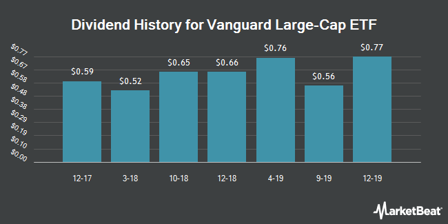 Dividend Payments by Quarter for Vanguard Large Cap Index Fund (NYSEARCA:VV)