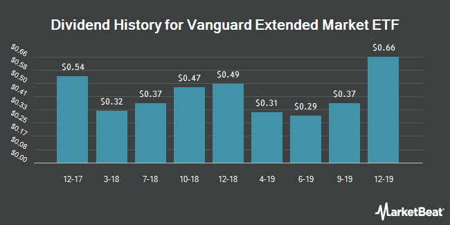 Dividend Payments by Quarter for Vanguard Extended Market ETF (NYSEARCA:VXF)