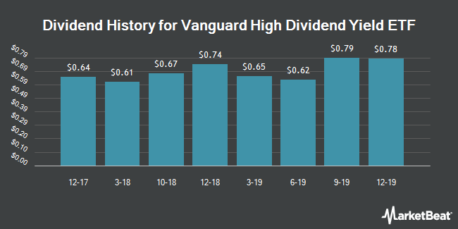 Dividend Payments by Quarter for Vanguard International High Dividend Yield Index Fund (NYSEARCA:VYM)