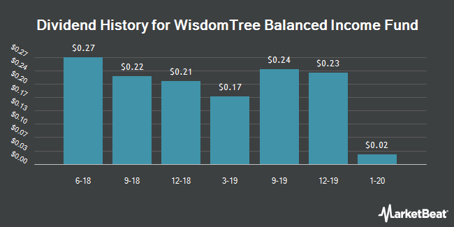 Dividend History for WisdomTree Balanced Income Fund (NYSEARCA:WBAL)
