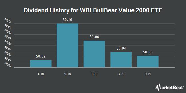 Dividend History for WBI BullBear Value 2000 ETF (NYSEARCA:WBIB)