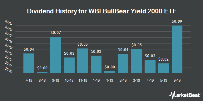 Dividend Payments by Quarter for WBI SMID Tactical Yield Shares (NYSEARCA:WBIC)