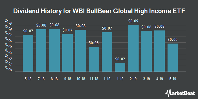 Dividend History for WBI BullBear Global High Income ETF (NYSEARCA:WBIH)