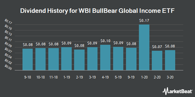 Dividend History for WBI BullBear Global Income ETF (NYSEARCA:WBII)