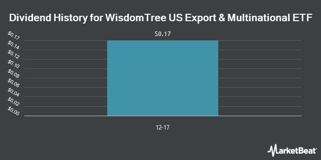 Dividend Payments by Quarter for WisdomTree U.S. Export and Multinational Fund (NYSEARCA:WEXP)
