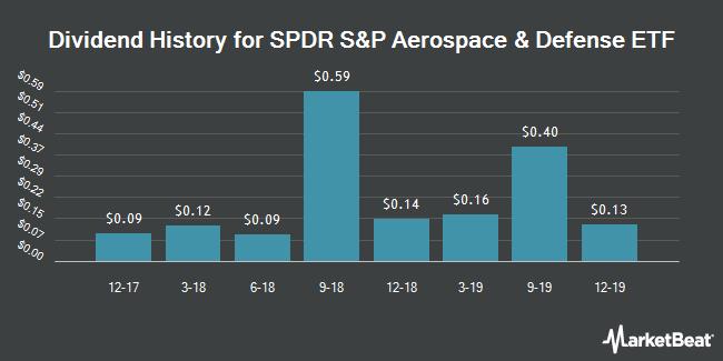 Dividend History for SPDR S&P Aerospace & Defense ETF (NYSEARCA:XAR)