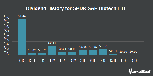 Dividend Payments by Quarter for SPDR S&P Biotech (NYSEARCA:XBI)