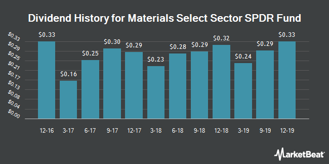 Dividend Payments by Quarter for Materials Select Sector SPDR Fund (NYSEARCA:XLB)