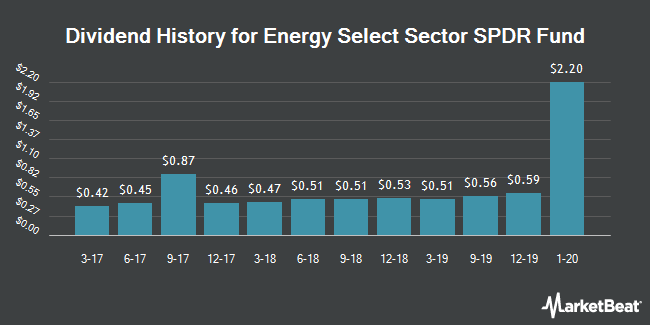Dividend Payments by Quarter for Energy Select Sector SPDR (NYSEARCA:XLE)