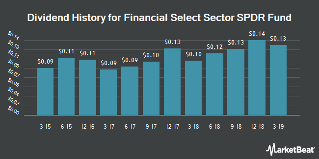 Dividend Payments by Quarter for Financial Select Sector SPDR ETF (NYSEARCA:XLF)
