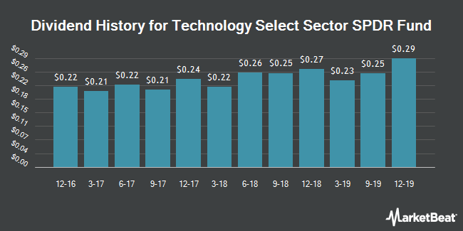 Dividend Payments by Quarter for Technology Select Sector SPDR Fund (NYSEARCA:XLK)