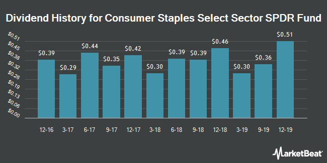 Dividend Payments by Quarter for Consumer Staples Select Sect. SPDR (NYSEARCA:XLP)