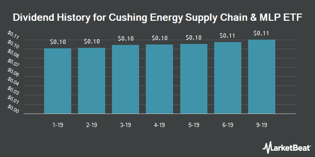 Dividend History for Cushing Energy Supply Chain & MLP ETF (NYSEARCA:XLSY)