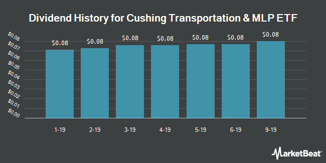 Dividend History for Cushing Transportation & MLP ETF (NYSEARCA:XLTY)