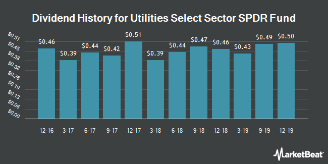 Dividend Payments by Quarter for Utilities SPDR (NYSEARCA:XLU)
