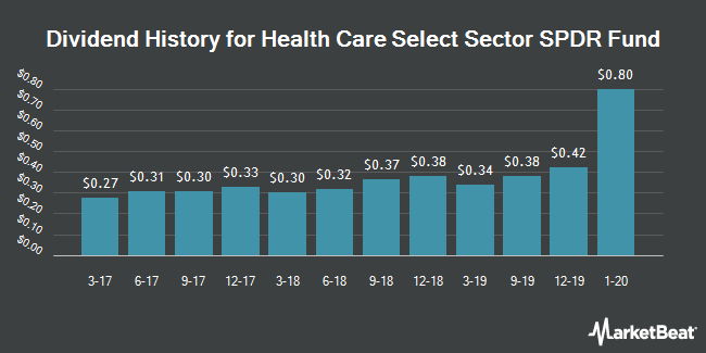 Dividend Payments by Quarter for Health Care Select Sector SPDR Fund (NYSEARCA:XLV)