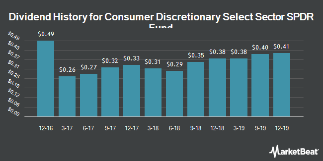 Dividend Payments by Quarter for Consumer Discretionary SPDR (NYSEARCA:XLY)