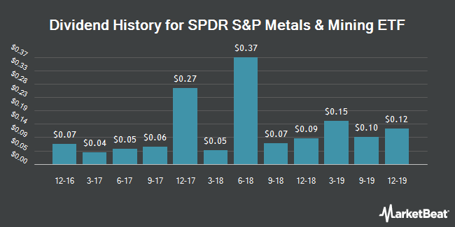 Dividend History for SPDR S&P Metals & Mining ETF (NYSEARCA:XME)