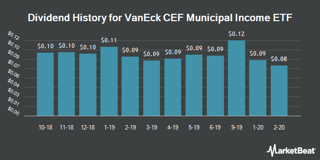 Dividend Payments by Quarter for VanEck Vectors CEF Municipal Income ETF (NYSEARCA:XMPT)