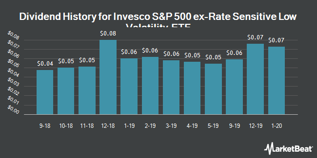 Dividend History for Invesco S&P 500 ex-Rate Sensitive Low Volatility ETF (NYSEARCA:XRLV)