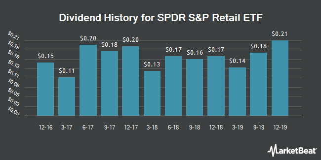 Dividend Payments by Quarter for SPDR S&P Retail ETF (NYSEARCA:XRT)