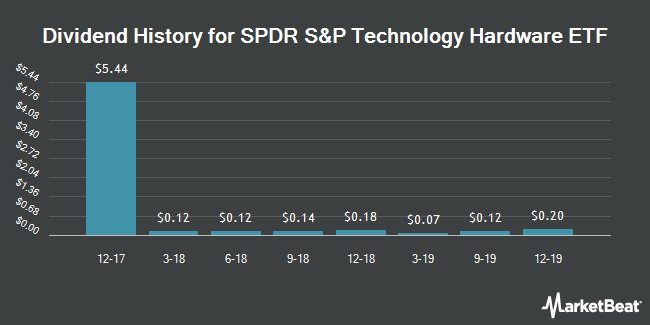 Dividend History for SPDR S&P Technology Hardware ETF (NYSEARCA:XTH)