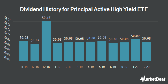 Dividend History for Principal Edge Active Income ETF (NYSEARCA:YLD)