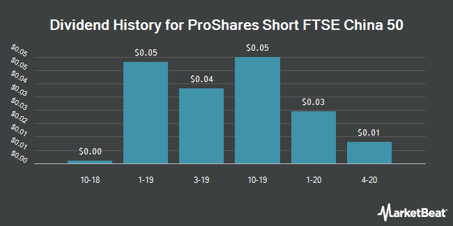 Dividend History for ProShares Short FTSE China 50 (NYSEARCA:YXI)