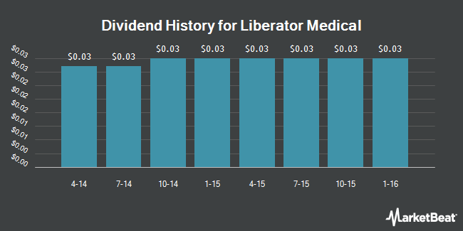 Dividend Payments by Quarter for Liberator Medical (NYSEMKT:LBMH)