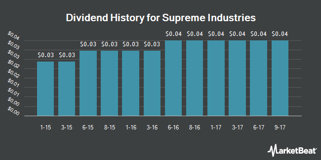 Dividend Payments by Quarter for Supreme Industries (NYSEMKT:STS)
