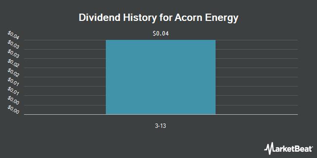 Dividend Payments by Quarter for Acorn Energy (OTCMKTS:ACFN)