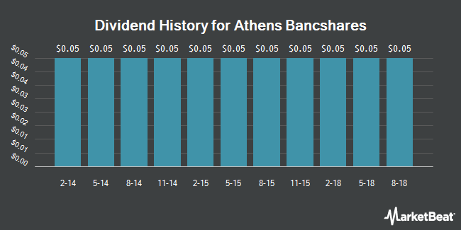 Dividend Payments by Quarter for Athens Bancshares (OTCMKTS:AFCB)