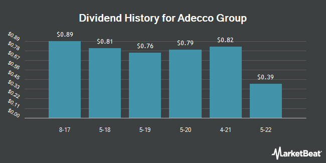 Dividend Payments by Quarter for Adecco SA (OTCMKTS:AHEXY)