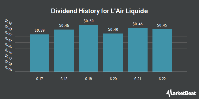 Dividend Payments by Quarter for Air Liquide (OTCMKTS:AIQUY)