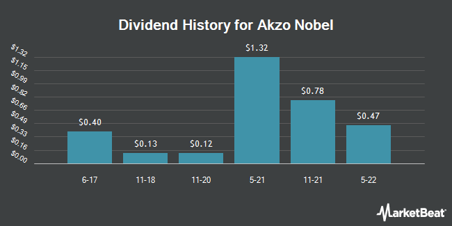 Dividend Payments by Quarter for Akzo Nobel (OTCMKTS:AKZOY)