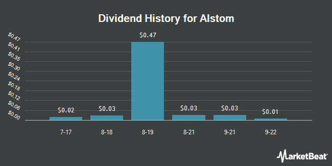 Dividend Payments by Quarter for ALSTOM (OTCMKTS:ALSMY)