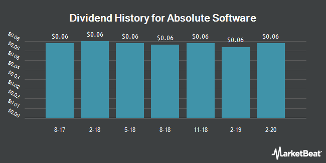 Dividend Payments by Quarter for Absolute Software (OTCMKTS:ALSWF)