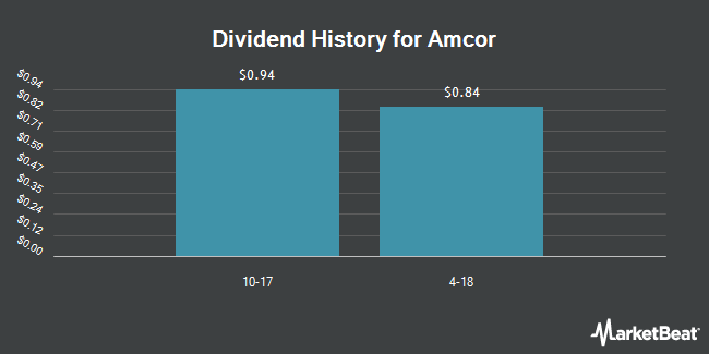 Insider Trades by Quarter for Amcor Limited ADS (OTCMKTS:AMCRY)