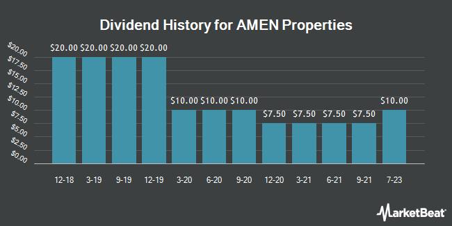 Dividend Payments by Quarter for AMEN Properties (OTCMKTS:AMEN)