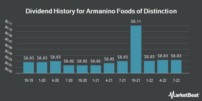 Dividend History for Armanino Foods Of Distinction (OTCMKTS:AMNF)