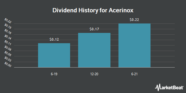 Dividend Payments by Quarter for Acerinox (OTCMKTS:ANIOY)