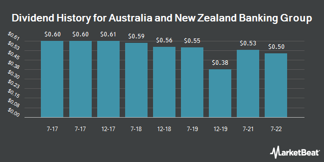 Dividend Payments by Quarter for Australia & New Zealand Banking Group (OTCMKTS:ANZBY)