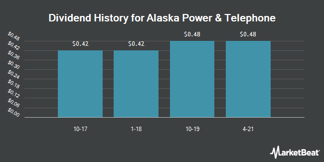 Dividend Payments by Quarter for Alaska Power and Telephone (OTCMKTS:APTL)