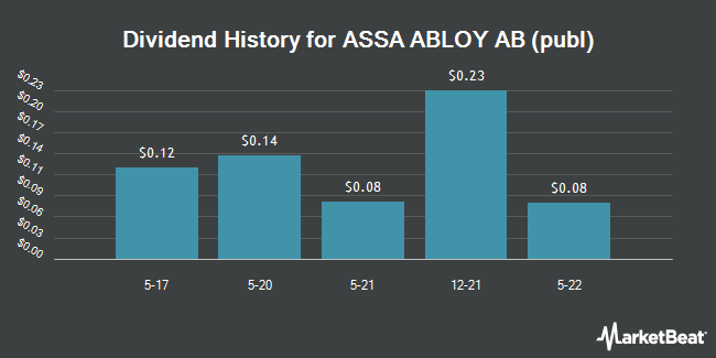 Dividend Payments by Quarter for Assa Abloy (OTCMKTS:ASAZY)