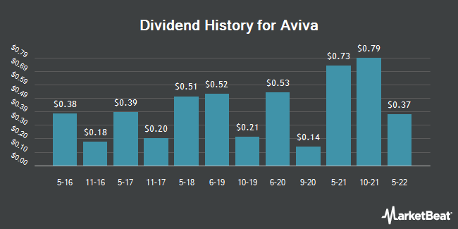 Dividend Payments by Quarter for Aviva PLC (OTCMKTS:AVVIY)