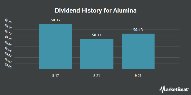 Dividend Payments by Quarter for Alumina (OTCMKTS:AWCMY)