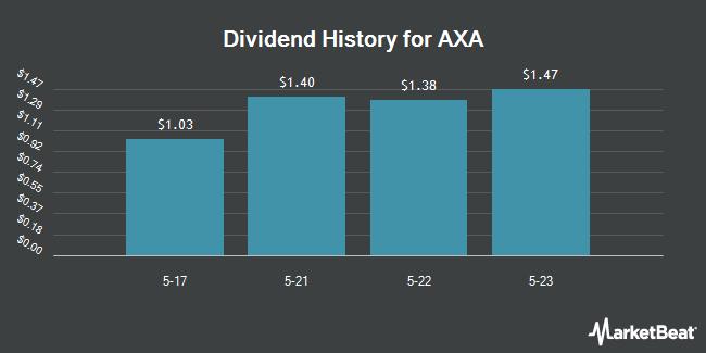 Dividend Payments by Quarter for Axa SA (OTCMKTS:AXAHY)